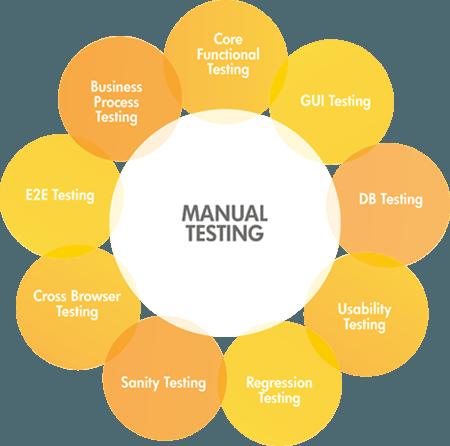Menual Testing - Gatetouch